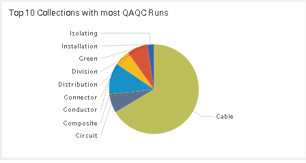 Top 10 Collection with most QAQC Runs