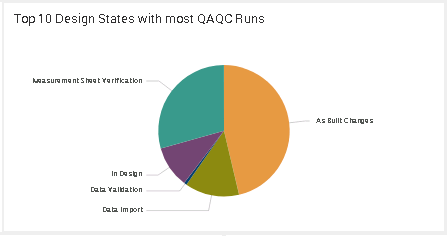Top 10 Design States with most QAQC Runs