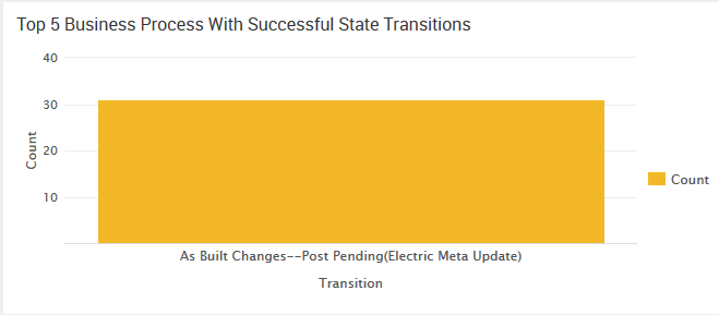 Top 5 Business Process With Successful State Transitions