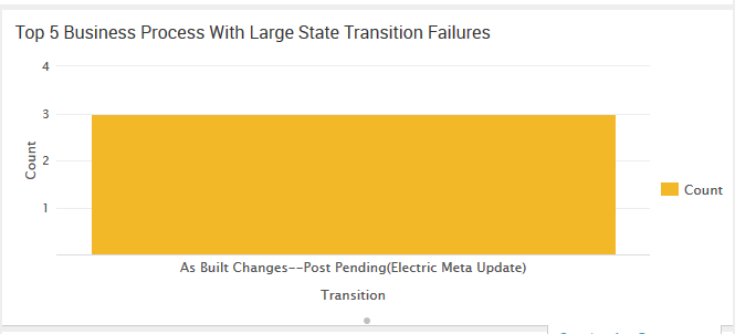 Top 5 Business Process With Large State Transition Failures